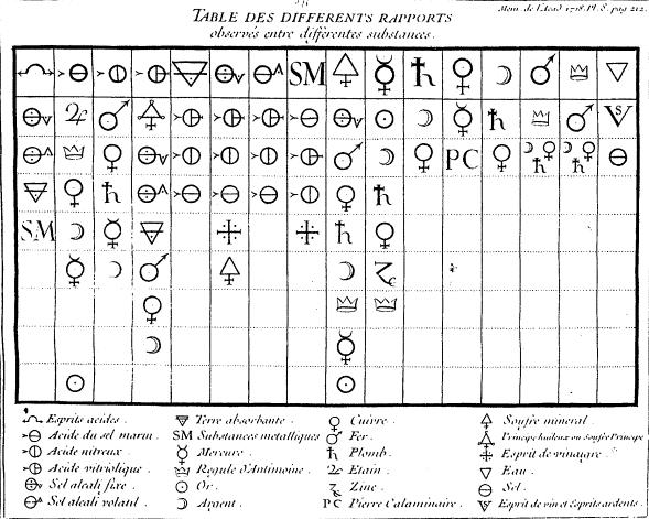 Favori L'histoire des symboles chimiques JX56